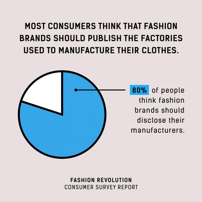 Consumer Survey - Fashion Revolution : Fashion Revolution