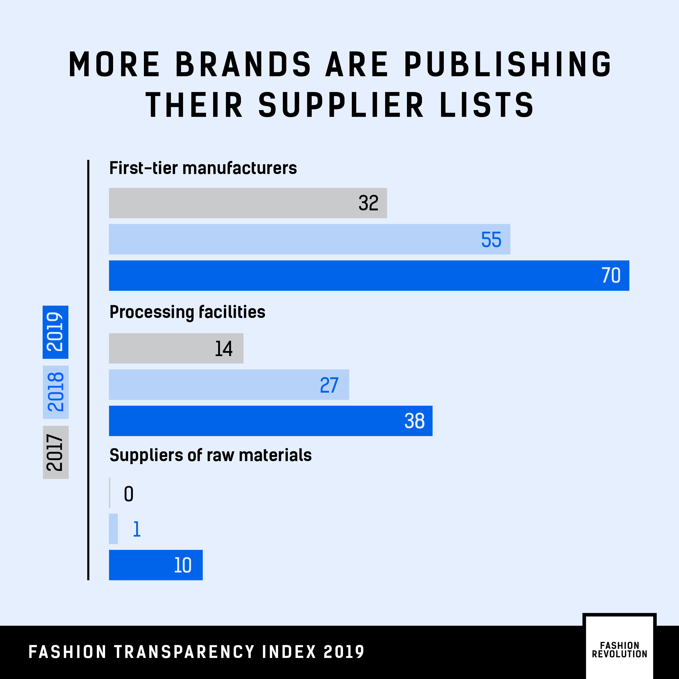 WHY TRANSPARENCY MATTERS - Fashion Revolution : Fashion